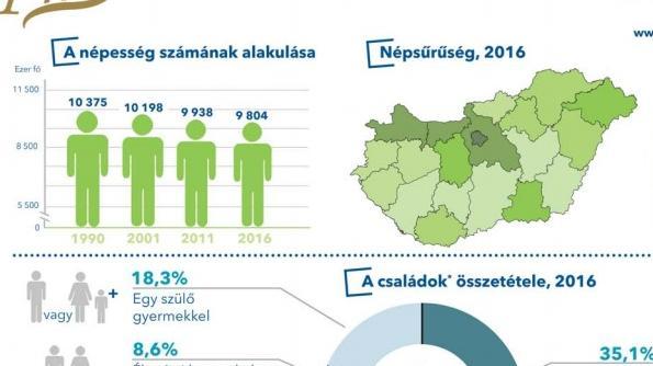 Közzétették a kis népszámlálás első eredményeit - Így változott a népesség!