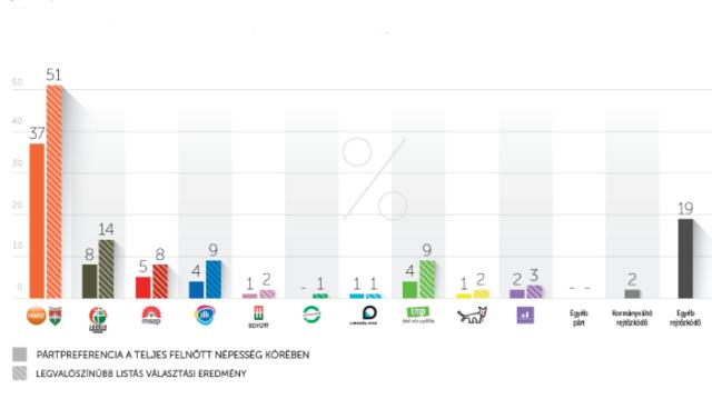 Nézőpont Intézet: többen szavaznának a kormánypártokra, mint az ellenzékre együttesen