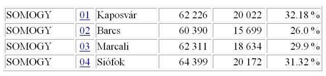 Barcson kevesebb, Kaposváron, Marcaliban és Siófokon többen szavaztak eddig