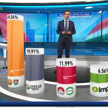 Választás 2018 - 88,57 százalékos feldolgozottság - Országos listás összesítés