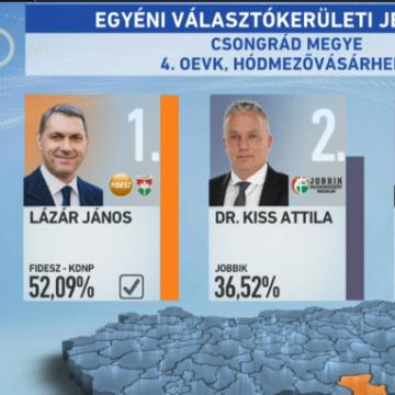 Választás 2018 – Egyéni részeredmények – Országos Egyéni Választó Kerület – Csongrád megye