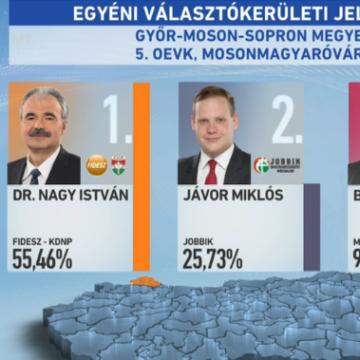 Választás 2018 – Egyéni részeredmények – Országos Egyéni Választó Kerület – Győr-Moson-Sopron megye