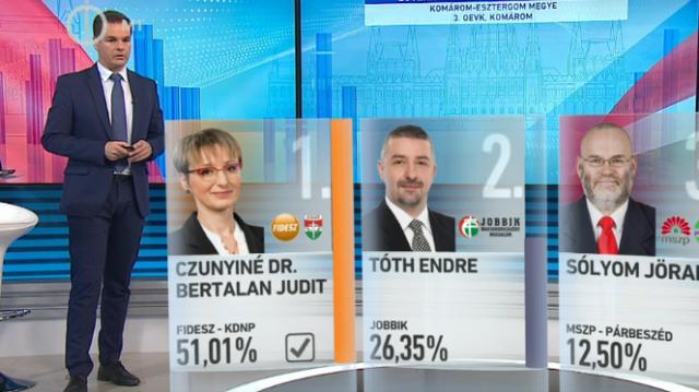 Választás 2018 – Egyéni részeredmények – Országos Egyéni Választó Kerület – Komárom-Esztergom megye
