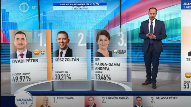 Választás 2018 – Egyéni részeredmények – Országos Egyéni Választó Kerület – Veszprém megye
