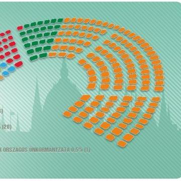 Befejezték a szavazatok számolását, a Fidesz-KDNP-nek kétharmados többsége van