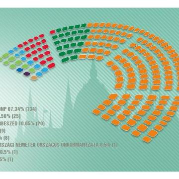 Még eggyel nőtt a Fidesz országos listás mandátumainak száma