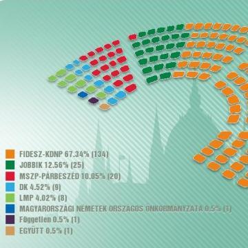 Választás 2018 - MANDÁTUMSZÁM - A szavazatok 98,5 százalékának összesítése után