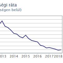 3,9 százalékra mérséklődött a munkanélküliség