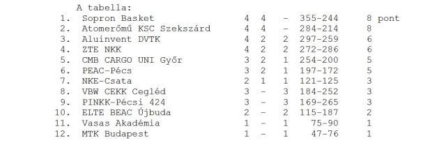 41 ponttal kikapott a PINKK-Pécs