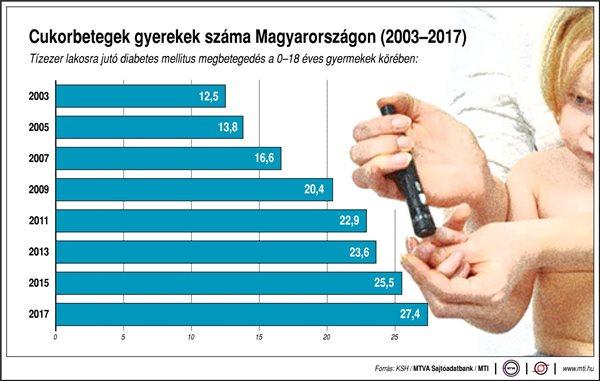Emelkedik a cukorbeteg gyerekek száma