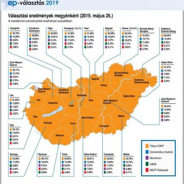 EP-választás - Eredmények városonként - Borsod-Abaúj-Zemplén megye