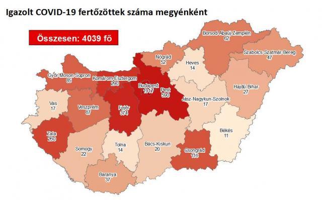 1095-re csökkent az aktív fertőzöttek száma