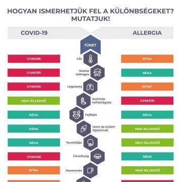 Hogyan különböztessük meg a koronavírust az allergiától?