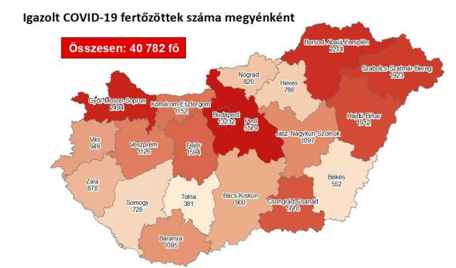 Újra ezer alatt az új fertőzöttek száma Magyarországon